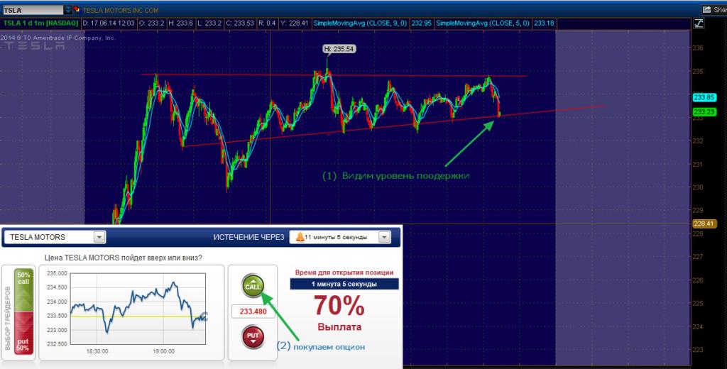 биржевой график с линиями поддержки